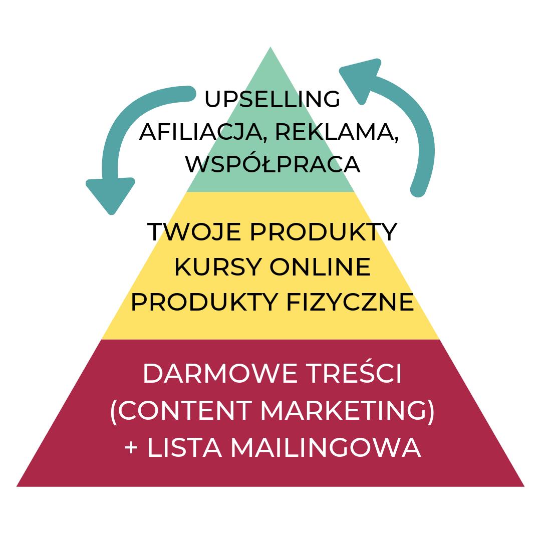Content Marketing, czyli marketing treści to podstawa wielu biznesów