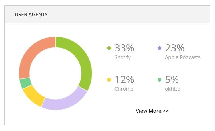 Statystyki aplikacji używanych do słuchania mojego podcastu