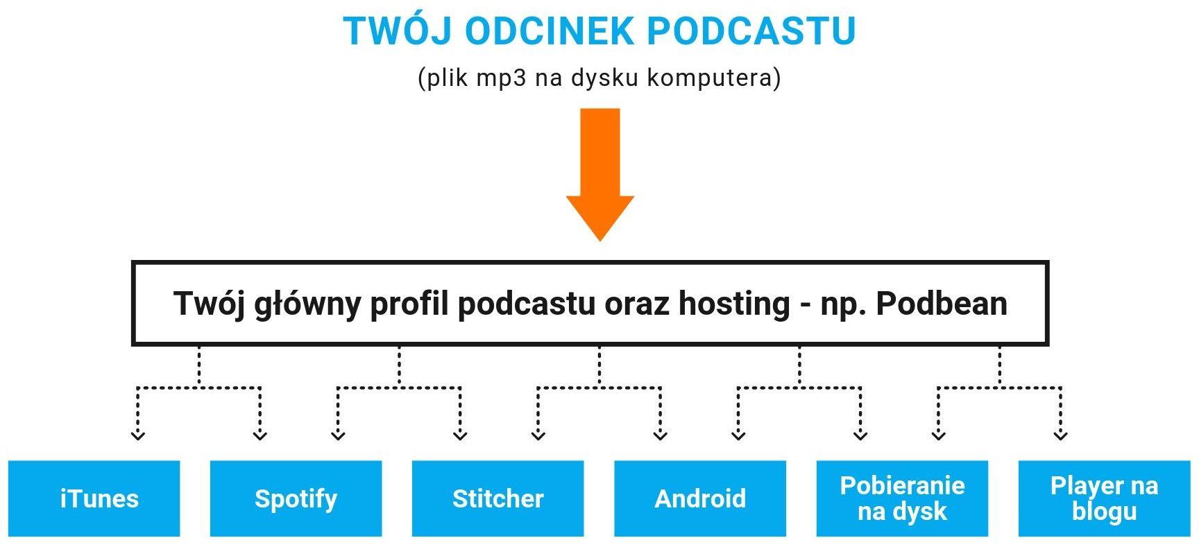 Własny podcast - schemat na przykładzie hostingu w serwisie Podbean