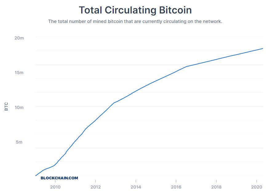 Bitcoin i kryptowaluty dla początkujących – ilość Bitcoina na rynku