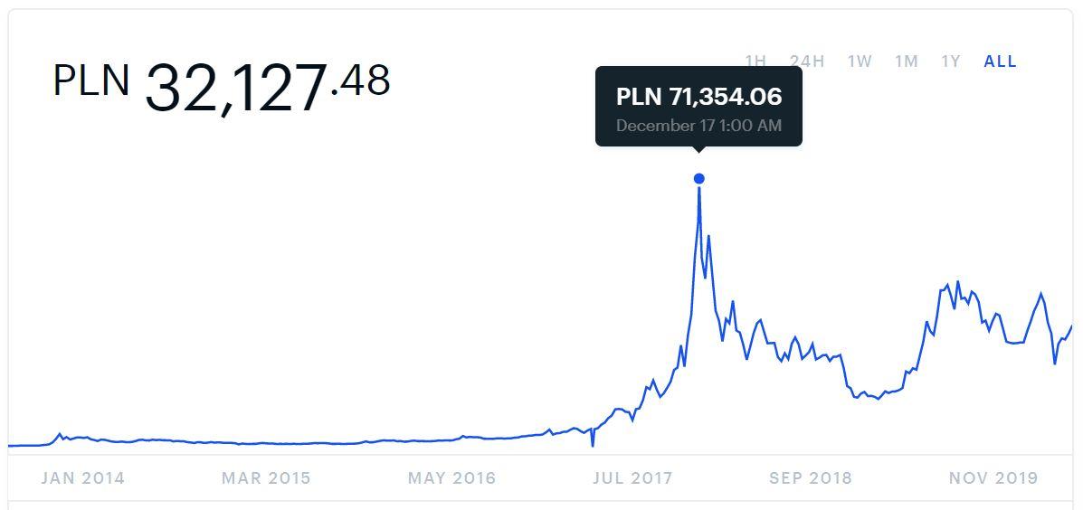 Bitcoin i kryptowaluty dla początkujących – kurs Bitcoina