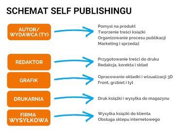 Kurs self-publishing krok po kroku - wprowadzenie do self-publishingu