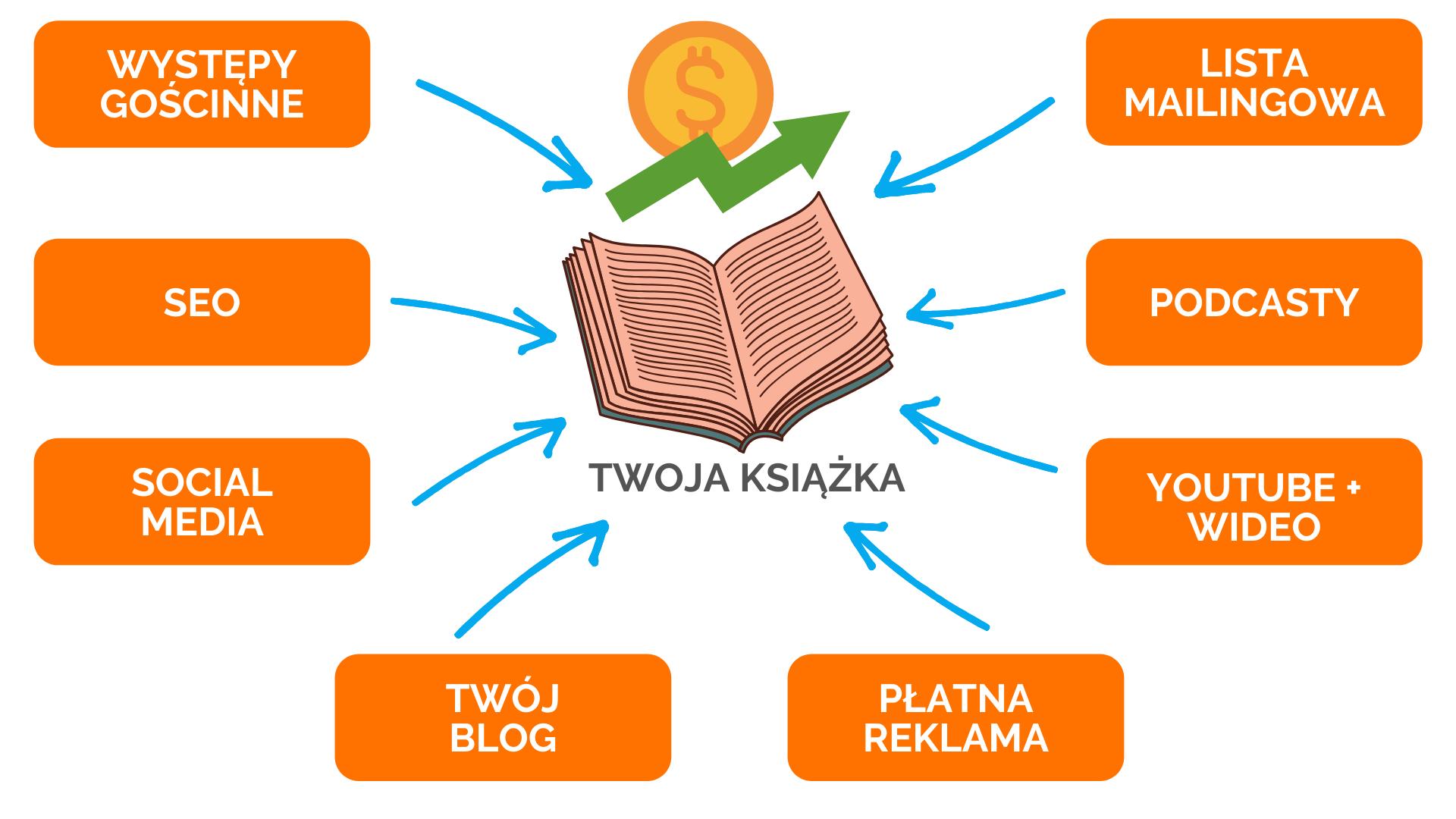 Self Publishing i sprzedaż własnej książki