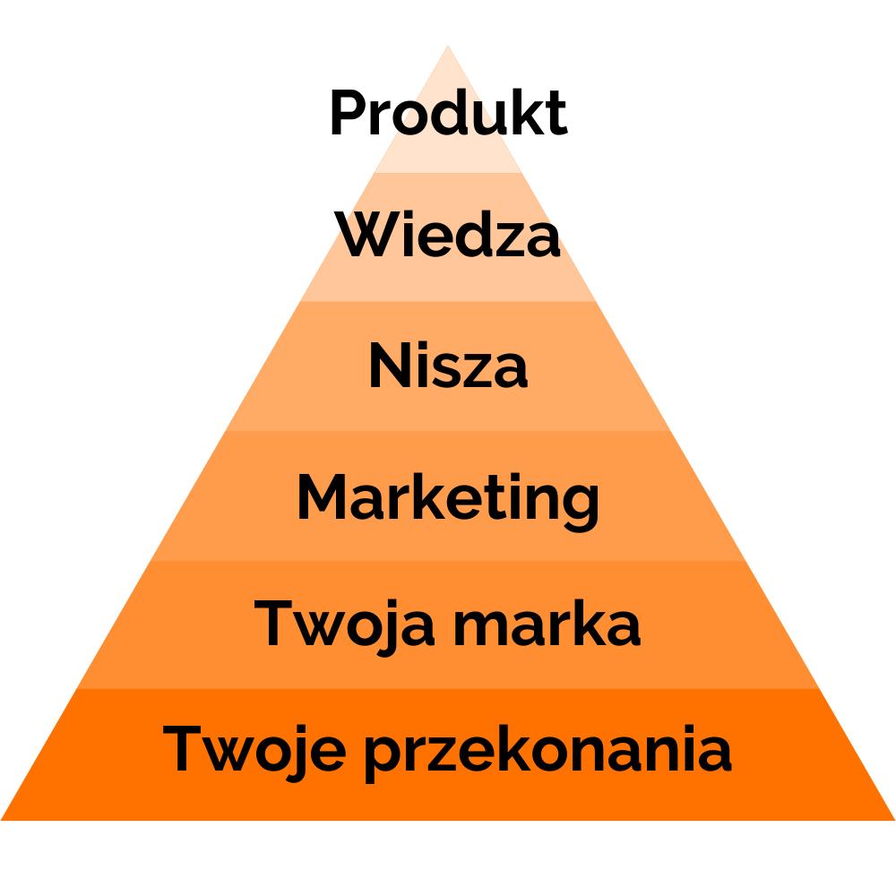 Self Publishing w Polsce - matryca biznesowa