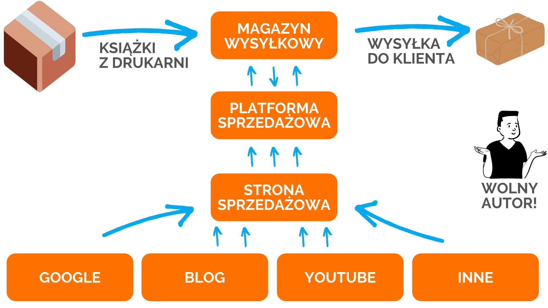 Self Publishing w Polsce - schemat logistyczny