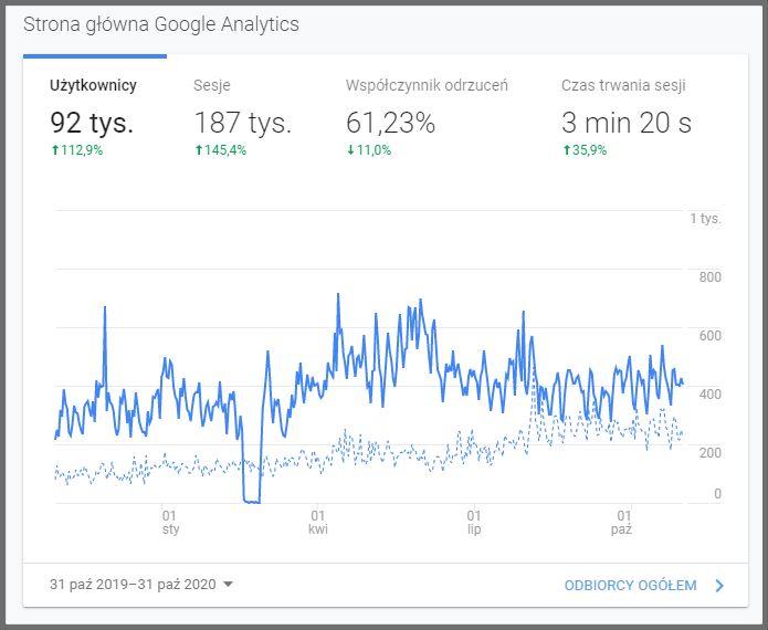 Ilość użytkowników odwiedzających mojego bloga
