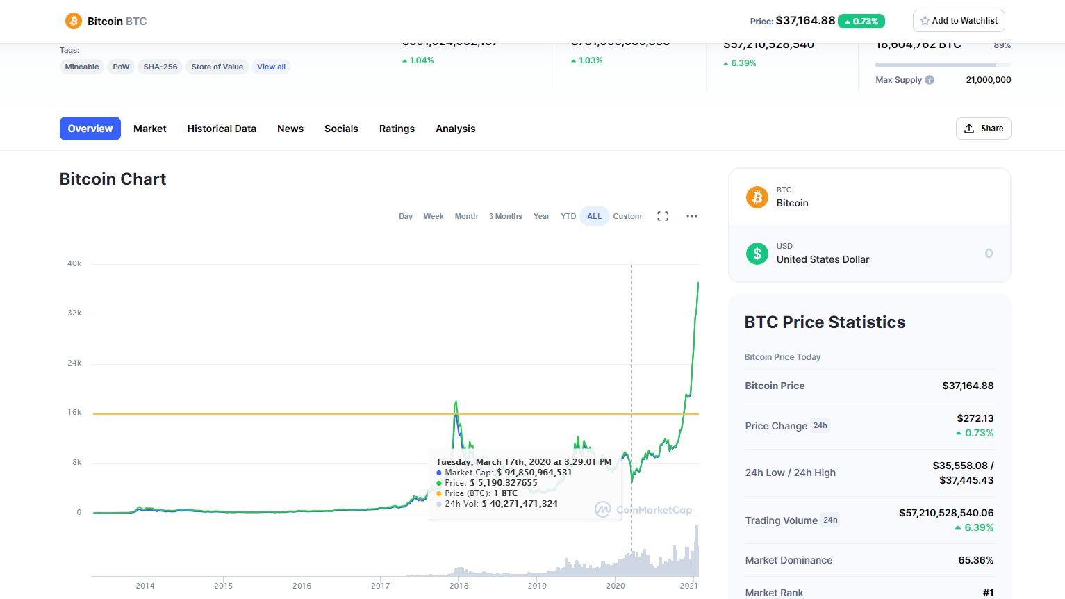 Pateikdami prekybos kripto su tradingview Kaip prekiauti