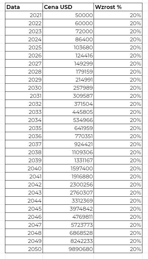 Cena Bitcoina za 30 lat przy 20% wzroście rocznym