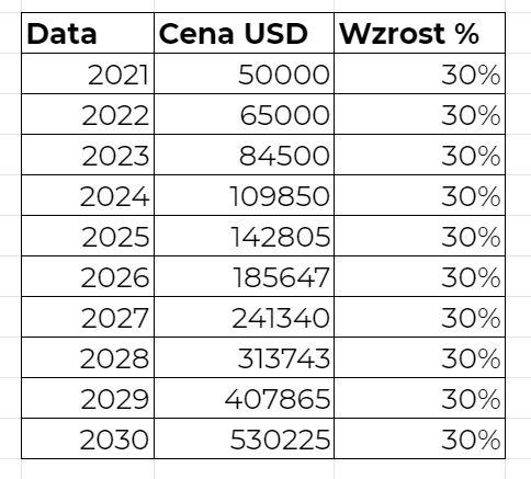Ile będzie kosztował Bitcoin za 10 lat