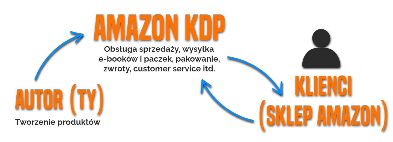 Sprzedaż przez Amazon KDP z perspektywy autora