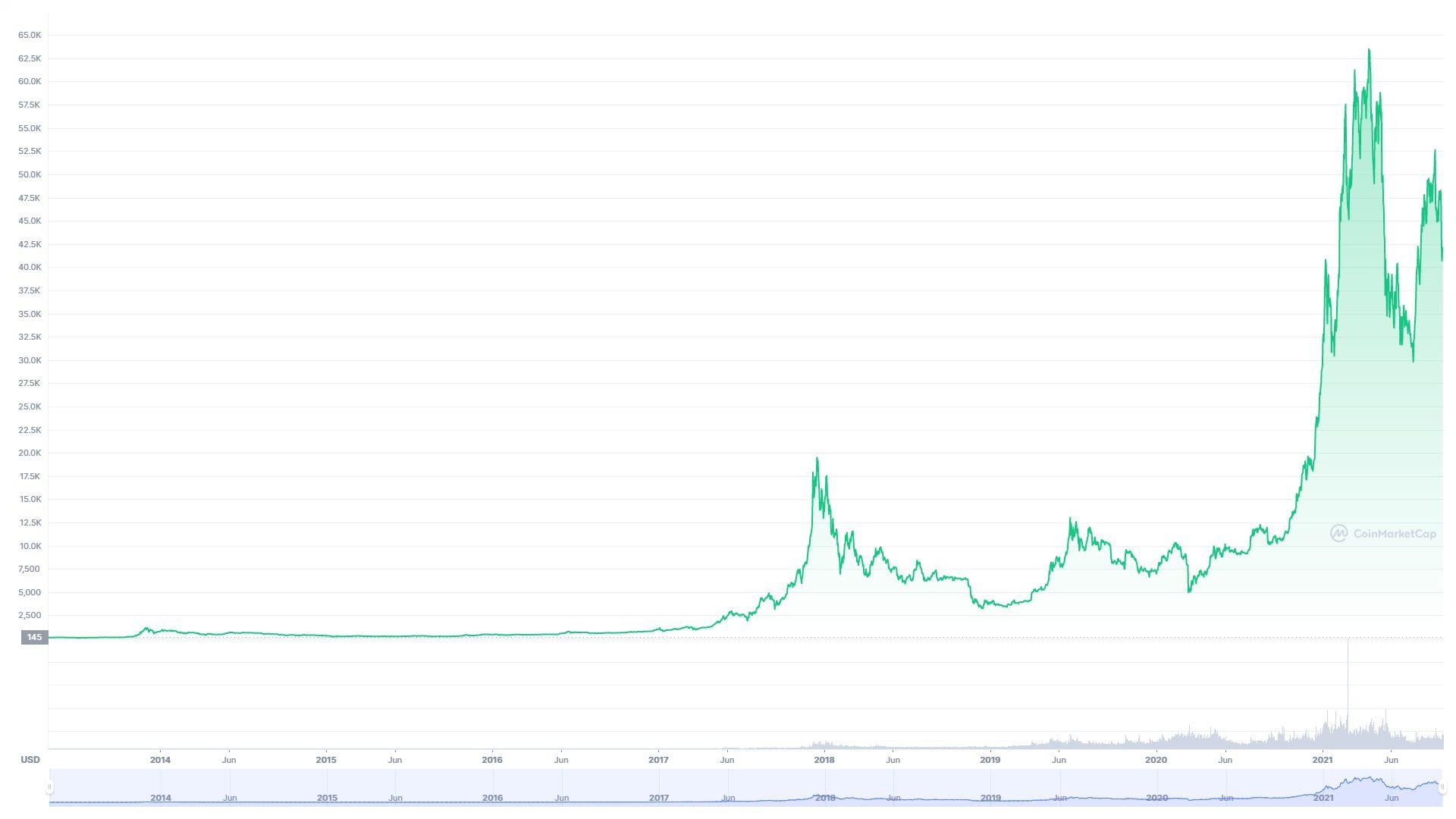 Jak zarabiać na kryptowalutach - wykres cen Bitcoina od początku jego istnienia